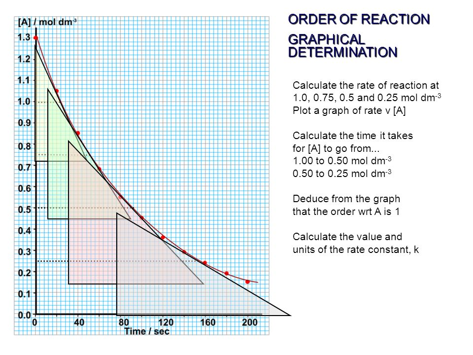 ORDER OF REACTION GRAPHICAL DETERMINATION Calculate the rate of reaction at 1.0, 0.75, 0.5 and 0.25 mol dm -3 Plot a graph of rate v [A] Calculate the