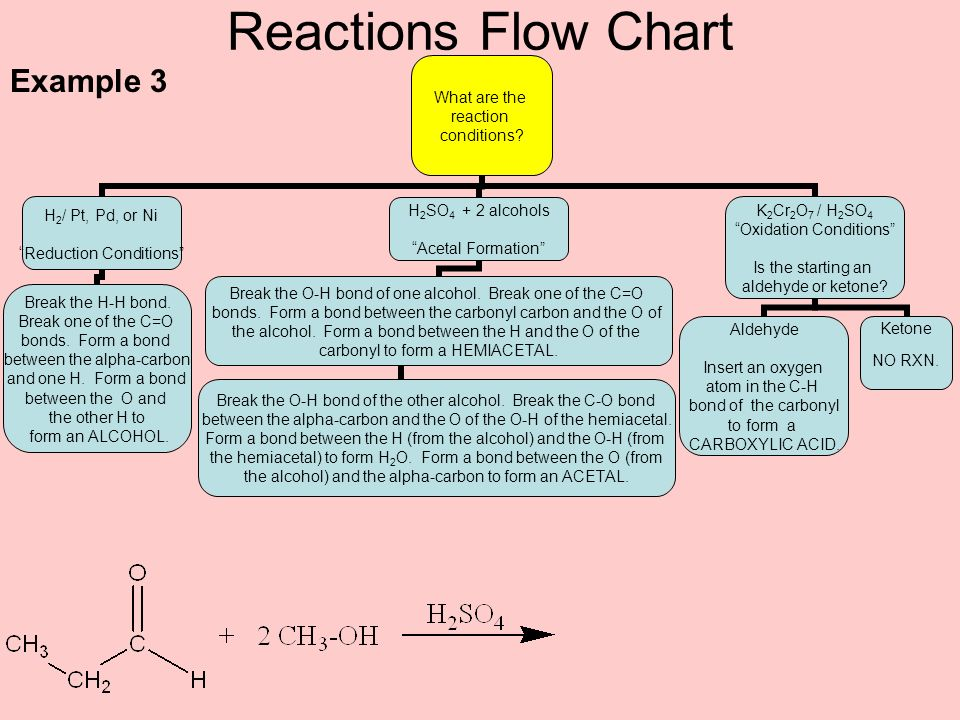 Reactions Flow Chart Example 3