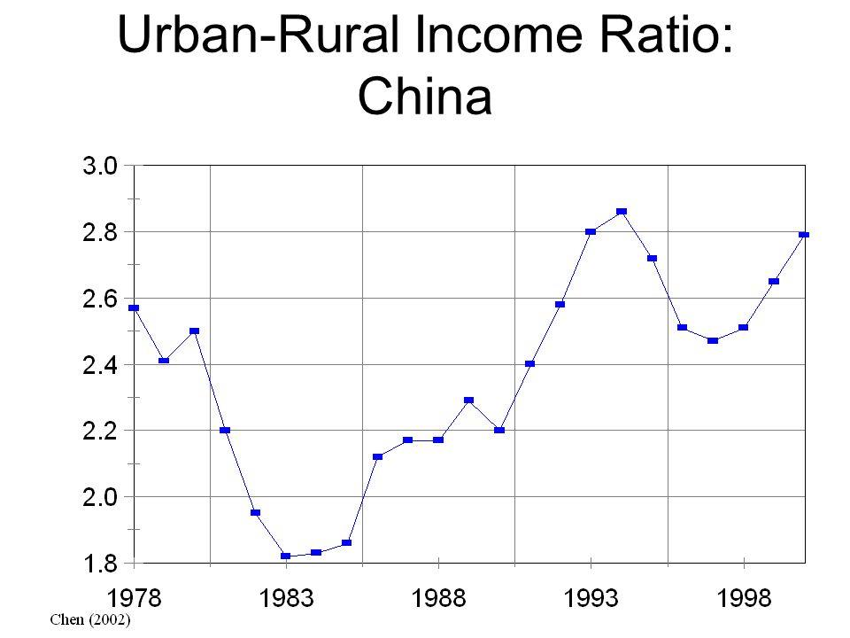 Urban-Rural Income Ratio: China