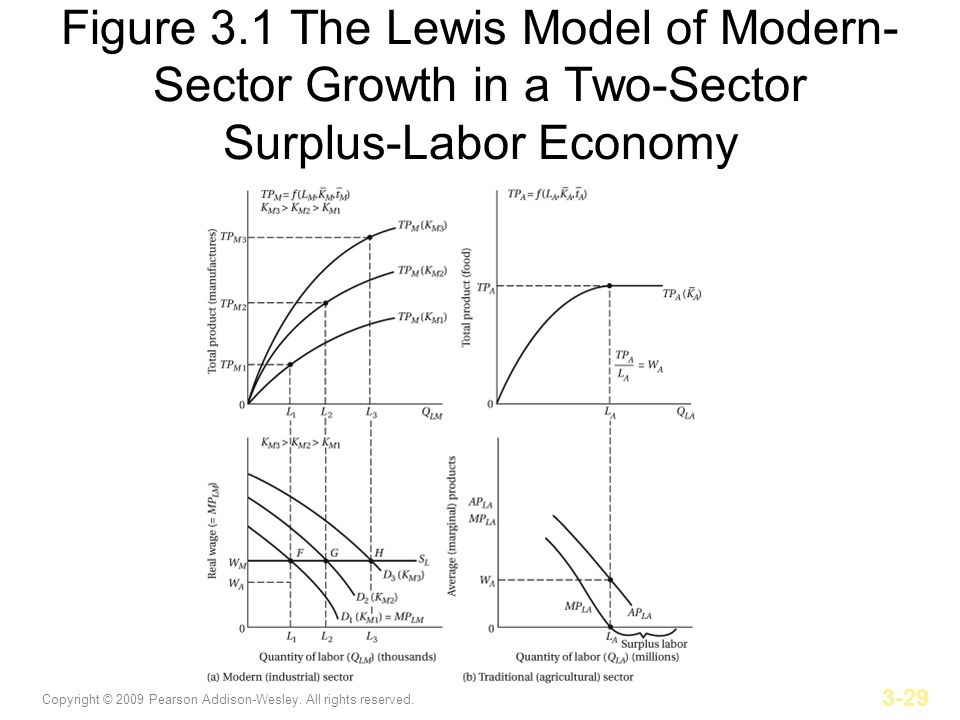 Copyright © 2009 Pearson Addison-Wesley. All rights reserved. 3-29 Figure 3.1 The Lewis Model of Modern- Sector Growth in a Two-Sector Surplus-Labor E