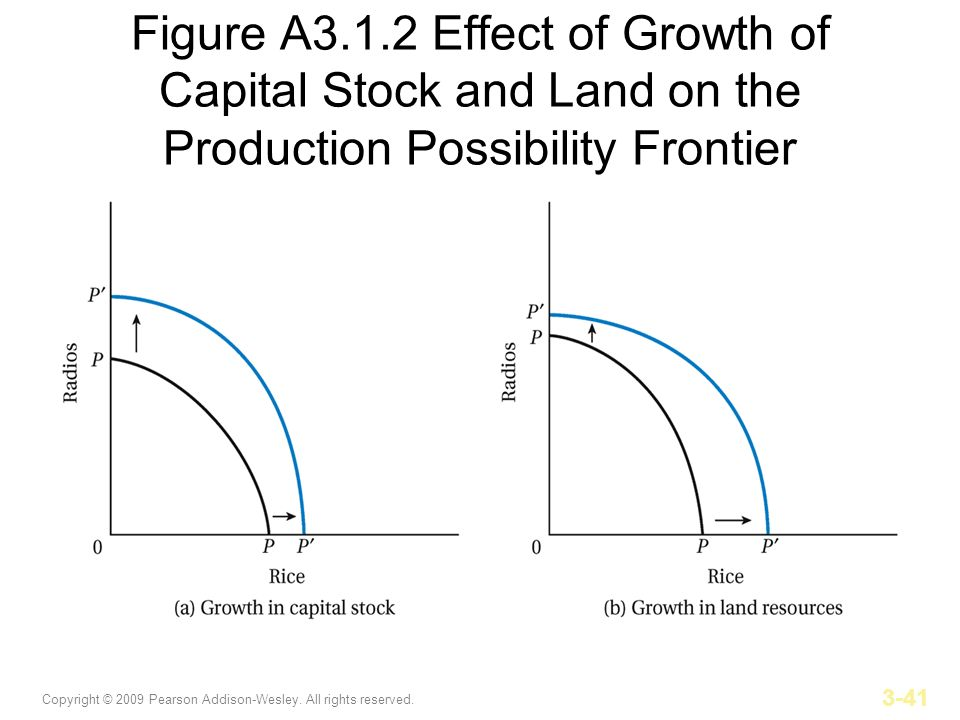 Copyright © 2009 Pearson Addison-Wesley. All rights reserved. 3-41 Figure A3.1.2 Effect of Growth of Capital Stock and Land on the Production Possibil