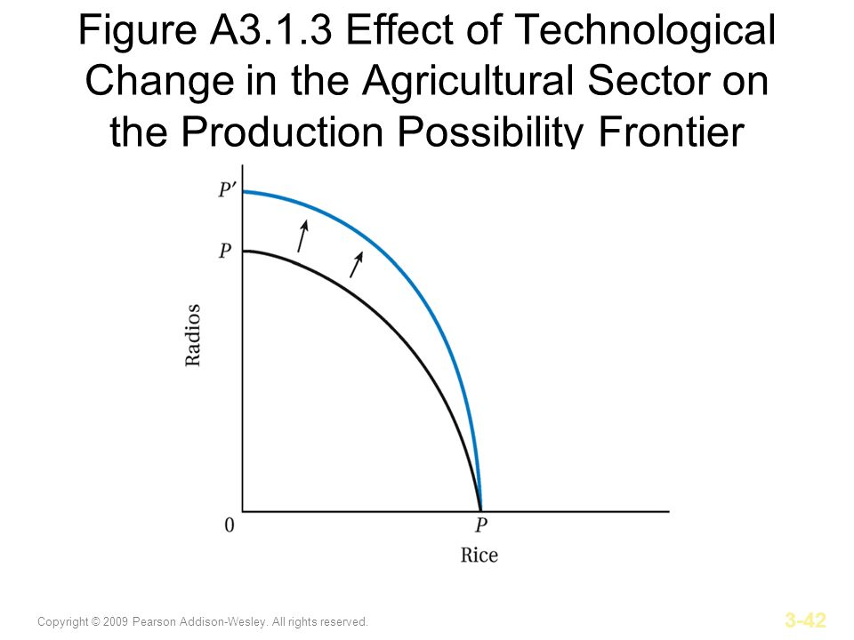 Copyright © 2009 Pearson Addison-Wesley. All rights reserved. 3-42 Figure A3.1.3 Effect of Technological Change in the Agricultural Sector on the Prod