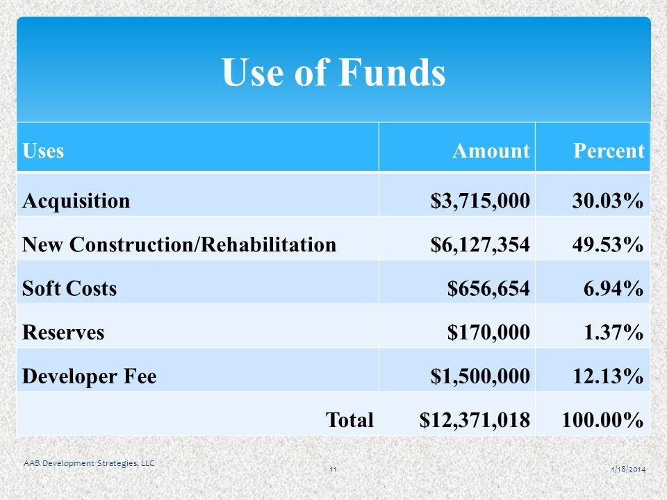 1/18/2014 AAB Development Strategies, LLC 11 Use of Funds UsesAmountPercent Acquisition$3,715,00030.03% New Construction/Rehabilitation$6,127,35449.53