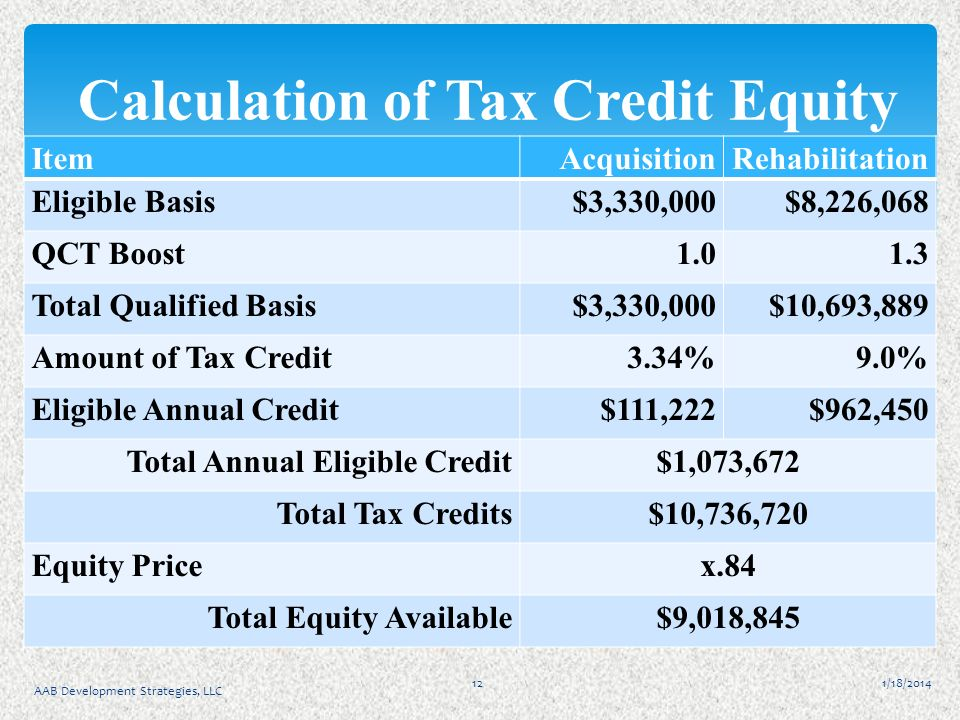 1/18/2014 AAB Development Strategies, LLC 12 Calculation of Tax Credit Equity ItemAcquisitionRehabilitation Eligible Basis$3,330,000$8,226,068 QCT Boost1.01.3 Total Qualified Basis$3,330,000$10,693,889 Amount of Tax Credit3.34%9.0% Eligible Annual Credit$111,222$962,450 Total Annual Eligible Credit$1,073,672 Total Tax Credits$10,736,720 Equity Pricex.84 Total Equity Available$9,018,845