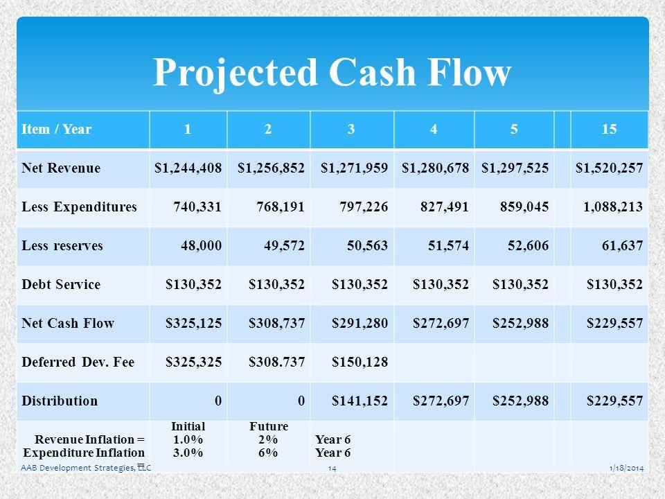 Item / Year12345 15 Net Revenue$1,244,408$1,256,852$1,271,959$1,280,678$1,297,525$1,520,257 Less Expenditures740,331768,191797,226827,491859,0451,088,