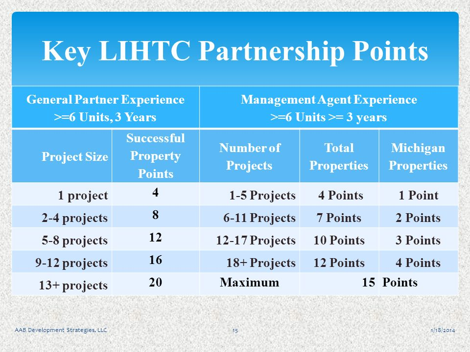 General Partner Experience >=6 Units, 3 Years Management Agent Experience >=6 Units >= 3 years Project Size Successful Property Points Number of Proje