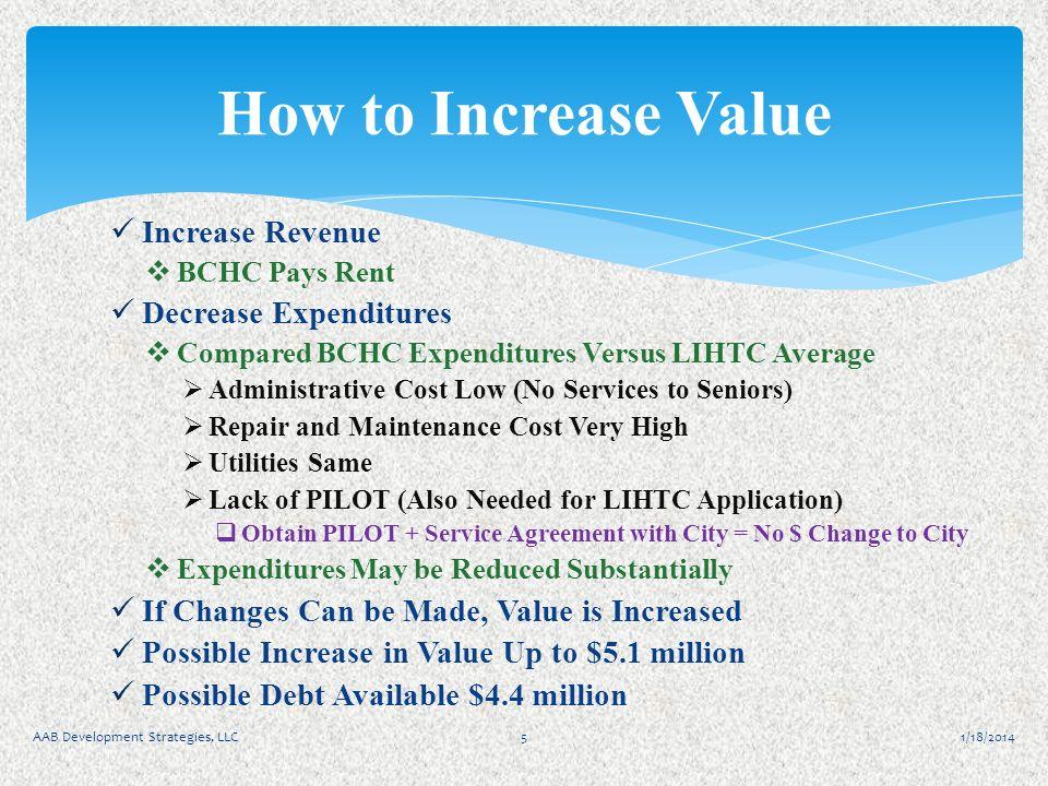 Increase Revenue BCHC Pays Rent Decrease Expenditures Compared BCHC Expenditures Versus LIHTC Average Administrative Cost Low (No Services to Seniors)
