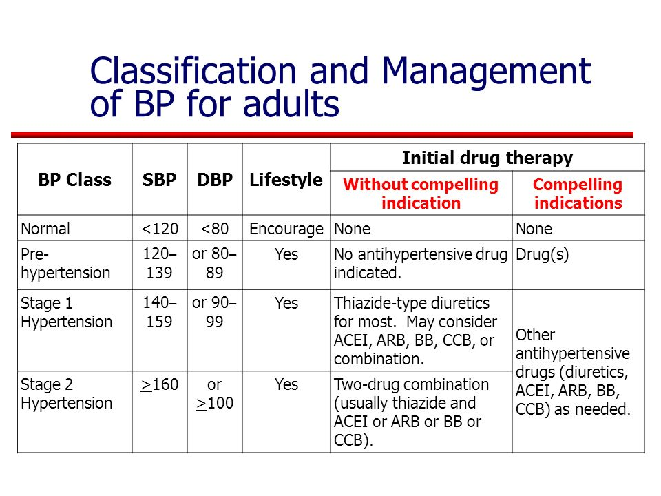 Classification and Management of BP for adults *Treatment determined by highest BP category.