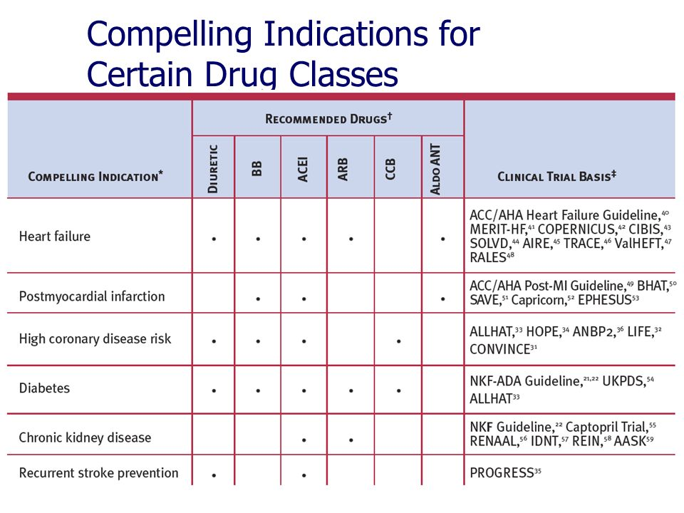 Compelling Indications for Certain Drug Classes
