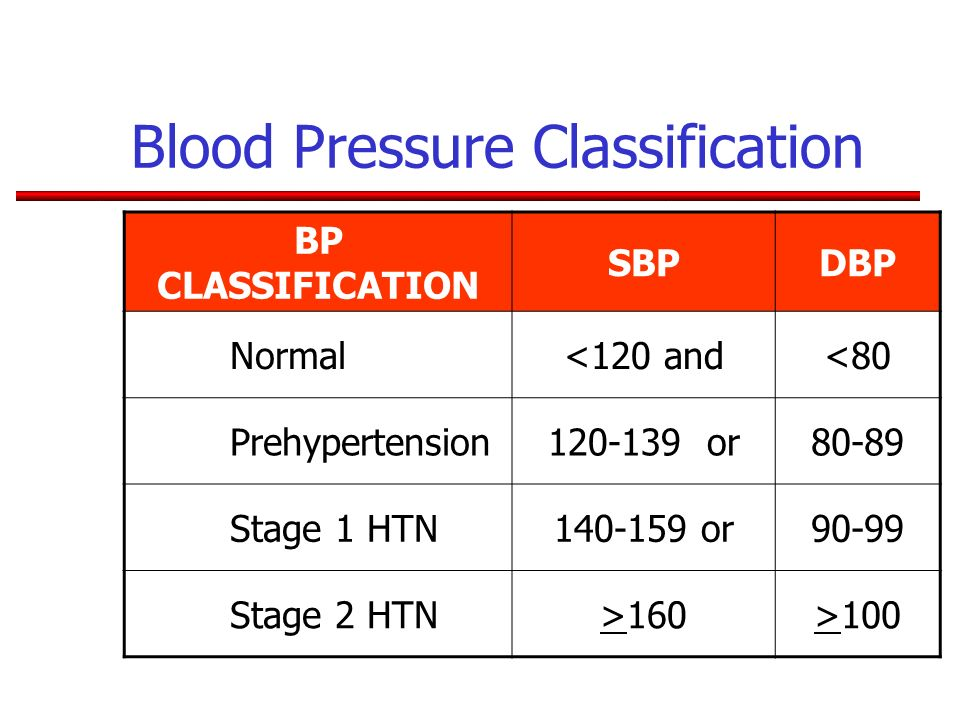 Blood Pressure Classification BP CLASSIFICATION SBPDBP Normal<120 and<80 Prehypertension120-139 or80-89 Stage 1 HTN140-159 or90-99 Stage 2 HTN>160>100