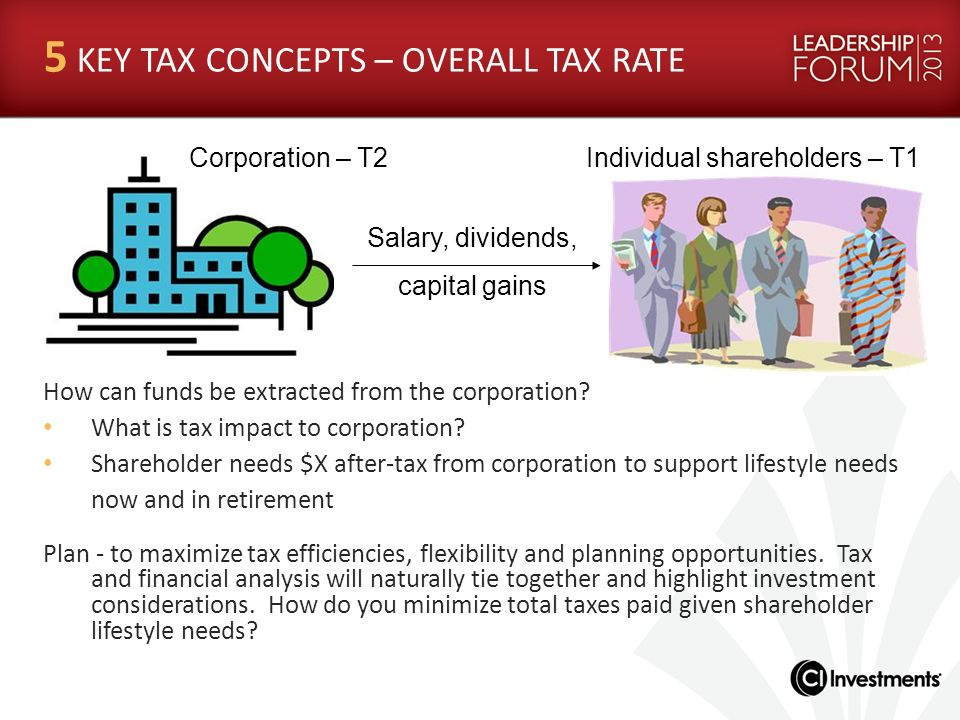 Corporation – T2Individual shareholders – T1 5 KEY TAX CONCEPTS – OVERALL TAX RATE How can funds be extracted from the corporation? What is tax impact