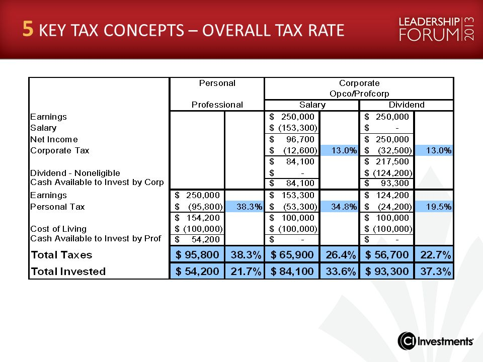5 KEY TAX CONCEPTS – OVERALL TAX RATE