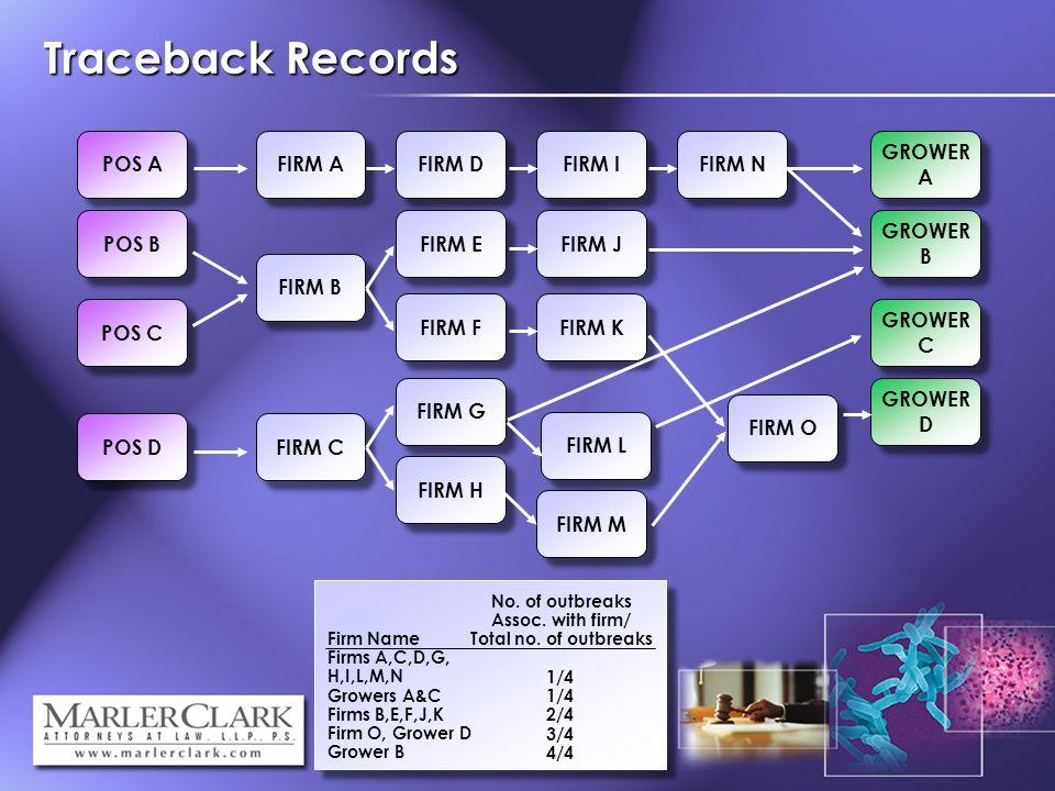 Traceback Records POS A POS B POS C POS D FIRM A FIRM B FIRM C FIRM D FIRM E FIRM G FIRM H FIRM F FIRM I FIRM J FIRM K FIRM L FIRM M FIRM N FIRM O GROWER A GROWER B GROWER B GROWER D GROWER C Firm Name Firms A,C,D,G, H,I,L,M,N Growers A&C Firms B,E,F,J,K Firm O, Grower D Grower B No.