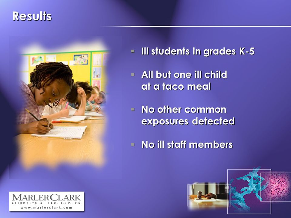 Results Ill students in grades K-5 Ill students in grades K-5 All but one ill child at a taco meal All but one ill child at a taco meal No other common exposures detected No other common exposures detected No ill staff members No ill staff members