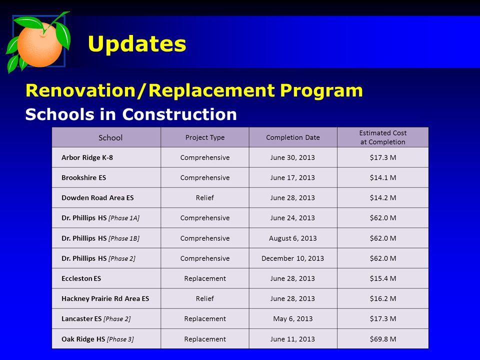 Updates Renovation/Replacement Program Schools in Construction