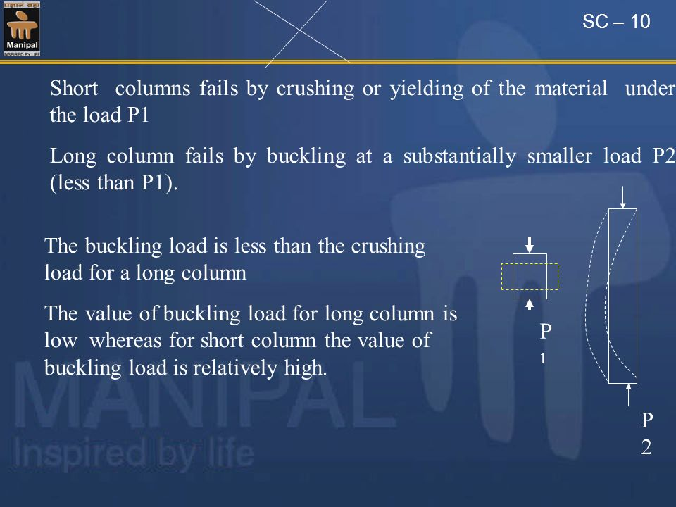 SC – 10 Short columns fails by crushing or yielding of the material under the load P1 Long column fails by buckling at a substantially smaller load P2