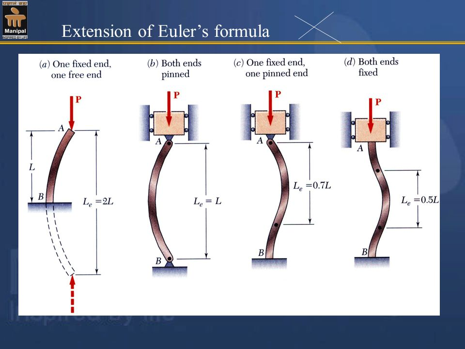 Extension of Eulers formula