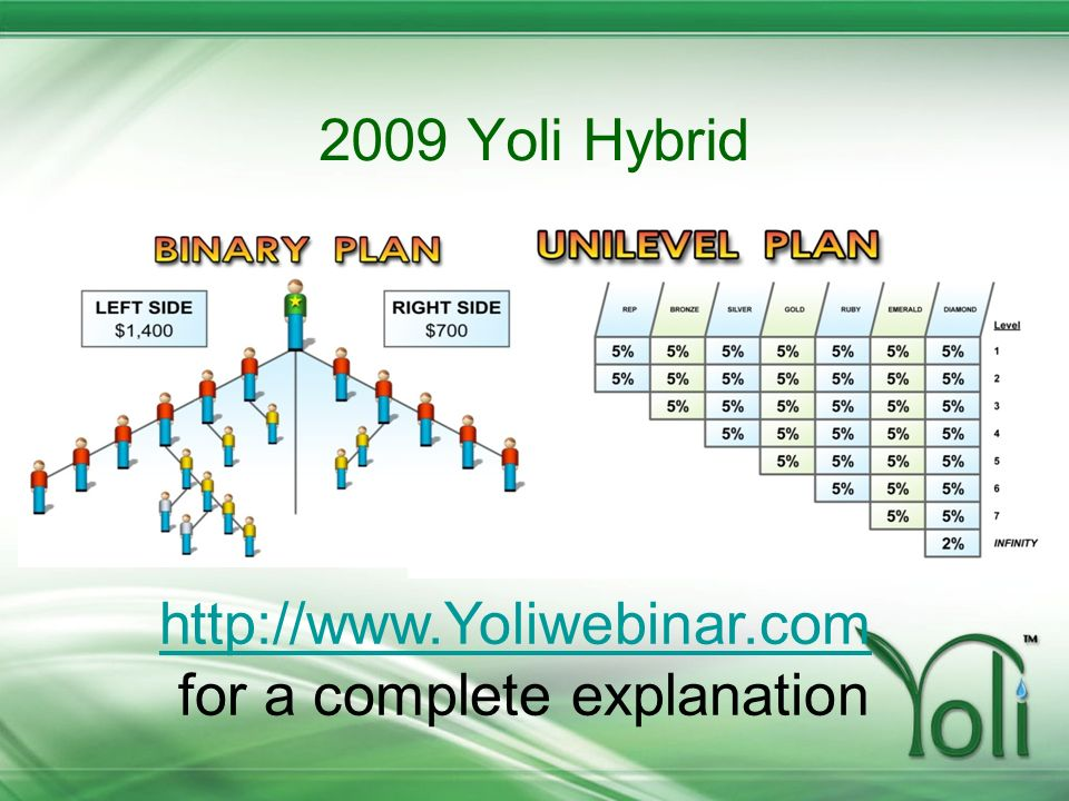2009 Yoli Hybrid http://www.Yoliwebinar.com http://www.Yoliwebinar.com for a complete explanation