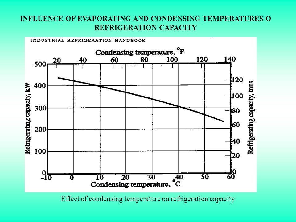 INFLUENCE OF EVAPORATING AND CONDENSING TEMPERATURES O REFRIGERATION CAPACITY Effect of condensing temperature on refrigeration capacity