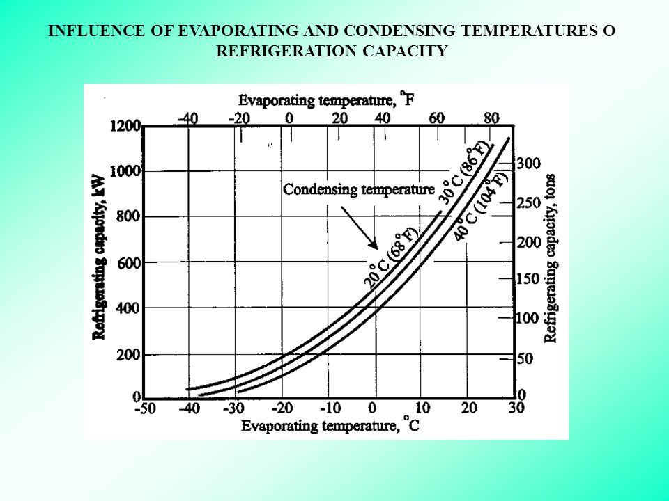 INFLUENCE OF EVAPORATING AND CONDENSING TEMPERATURES O REFRIGERATION CAPACITY