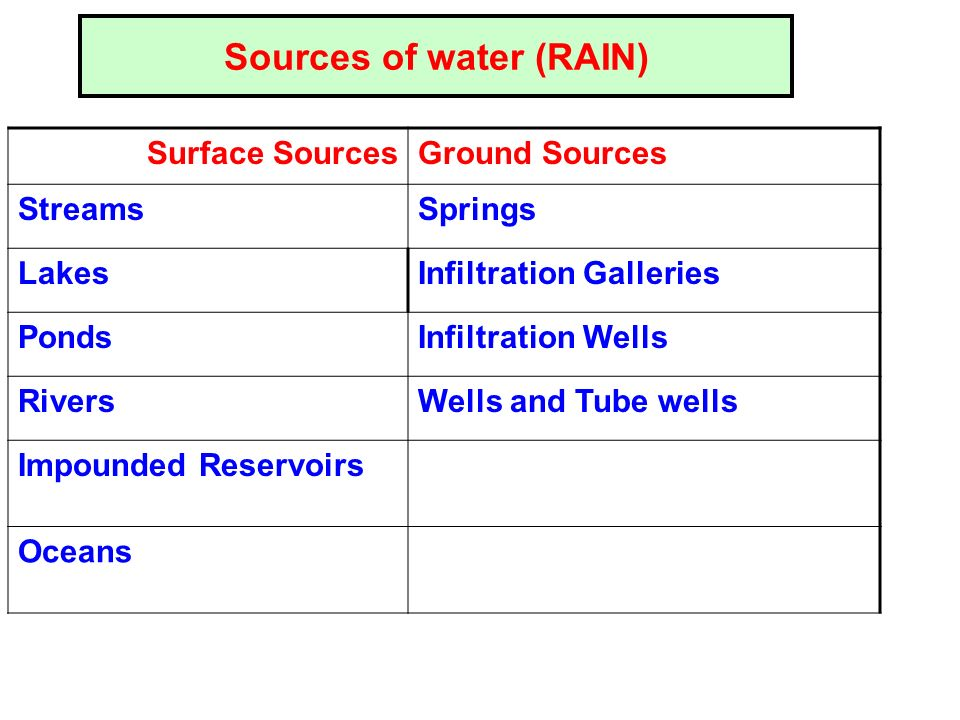 Springs Natural outflow of GW @ earths surface.