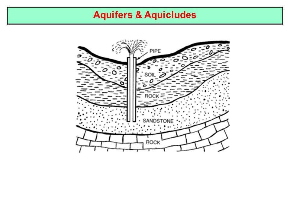 Non artesian or Unconfined aquifers & well