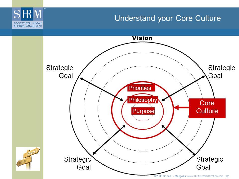 ©2008 Sheila L. Margolis www.CultureofDistinction.com 12 Understand your Core Culture Strategic Goal Strategic Goal Strategic Goal Strategic Goal Core