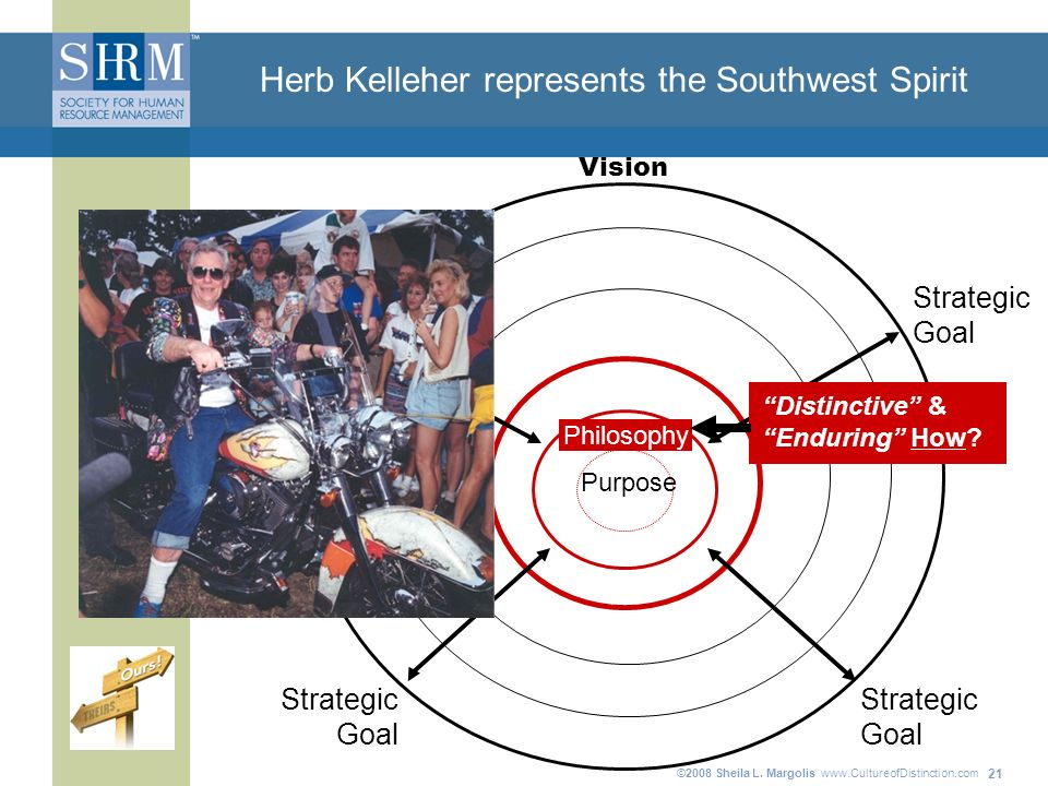 ©2008 Sheila L. Margolis www.CultureofDistinction.com 21 Herb Kelleher represents the Southwest Spirit Purpose Strategic Goal Strategic Goal Strategic