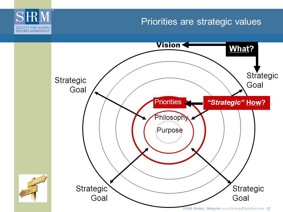 ©2008 Sheila L. Margolis www.CultureofDistinction.com 27 Priorities are strategic values Purpose Philosophy Strategic Goal Strategic Goal Strategic Go