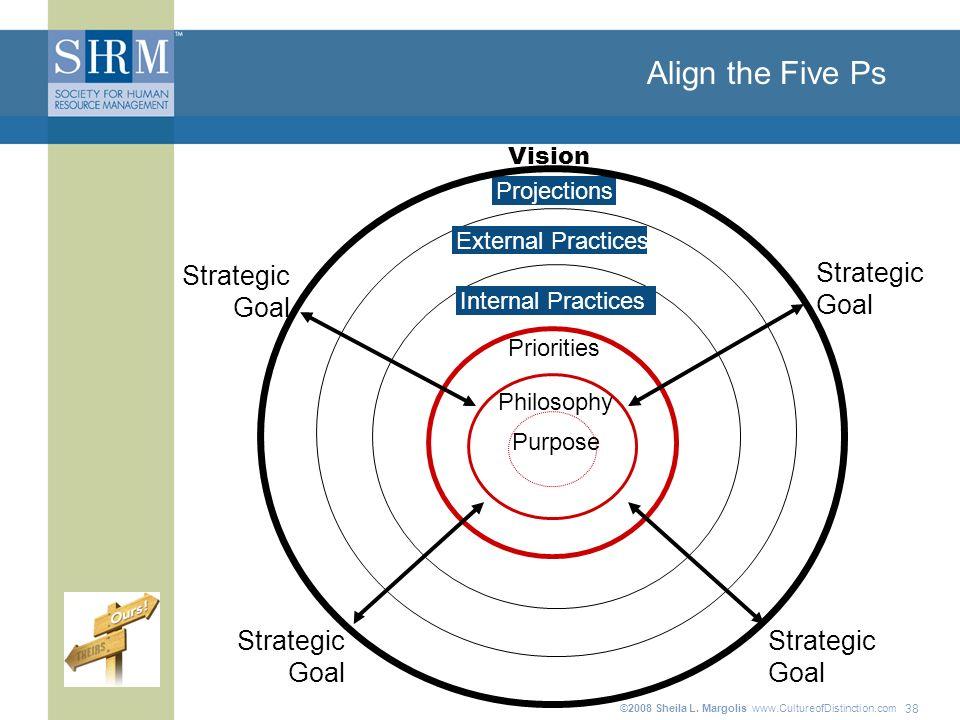 ©2008 Sheila L. Margolis www.CultureofDistinction.com Align the Five Ps 38 Priorities Purpose Philosophy Internal Practices Projections External Pract