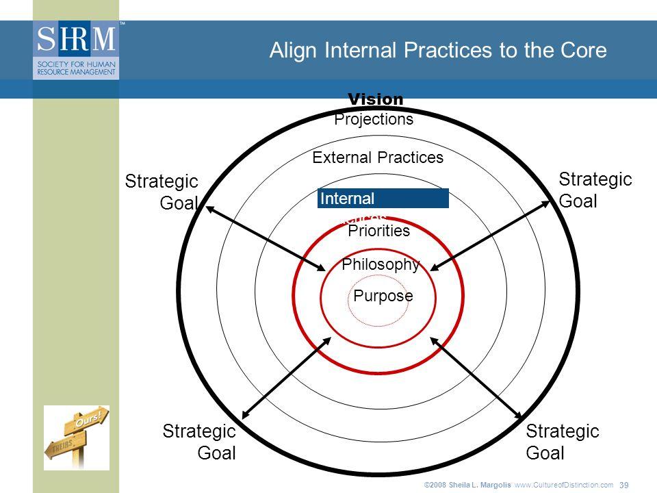 ©2008 Sheila L. Margolis www.CultureofDistinction.com 39 Align Internal Practices to the Core Priorities Purpose Philosophy Internal Practices Project