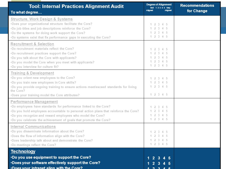 ©2008 Sheila L. Margolis www.CultureofDistinction.com 61 Tool: Internal Practices Alignment Audit To what degree… Degree of Alignment Not 1 2 3 4 5 Ve