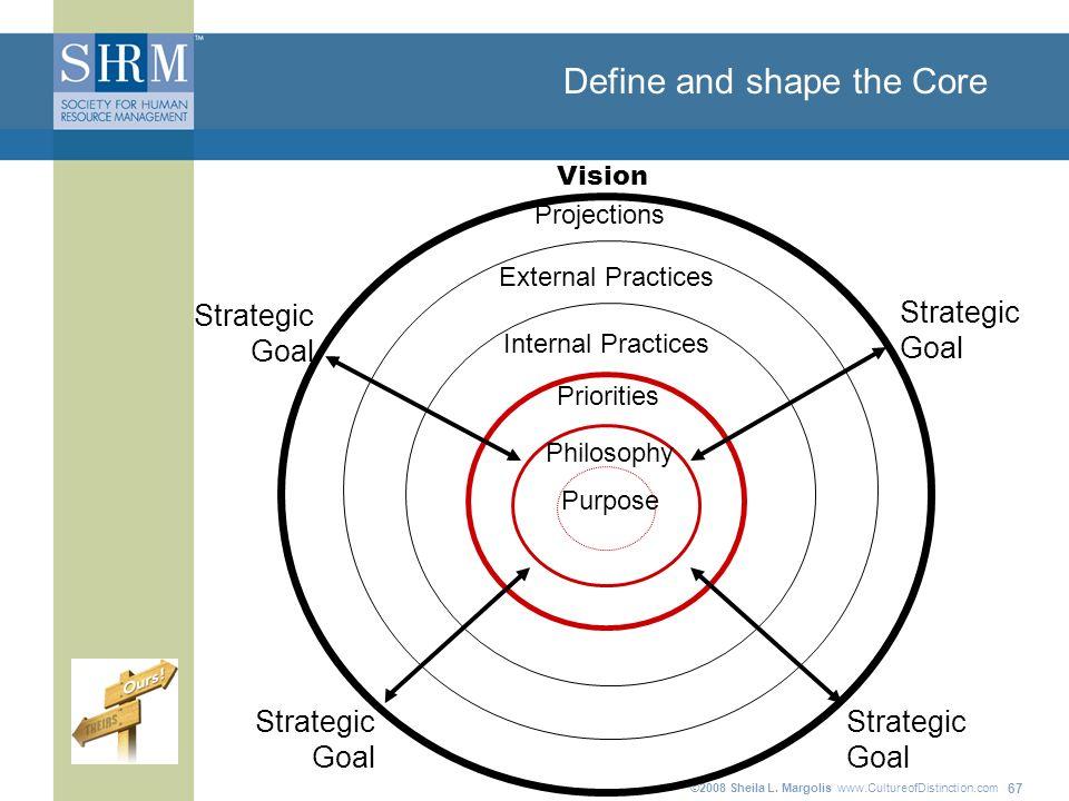©2008 Sheila L. Margolis www.CultureofDistinction.com 67 Define and shape the Core Priorities Purpose Philosophy Internal Practices Projections Extern