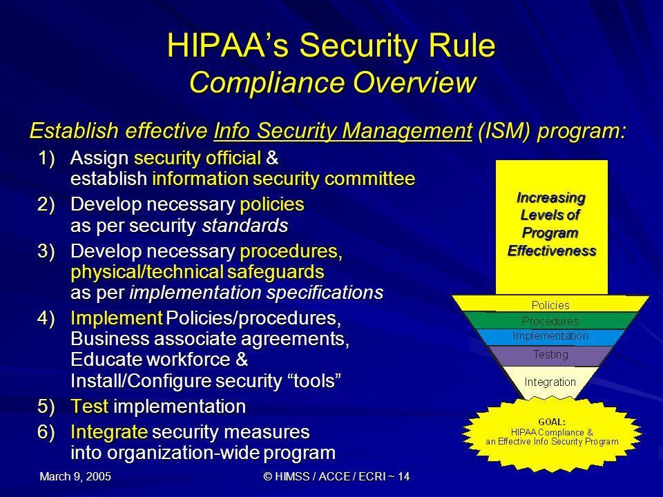 March 9, 2005 © HIMSS / ACCE / ECRI ~ 14 Establish effective Info Security Management (ISM) program: 1)Assign security official & establish informatio