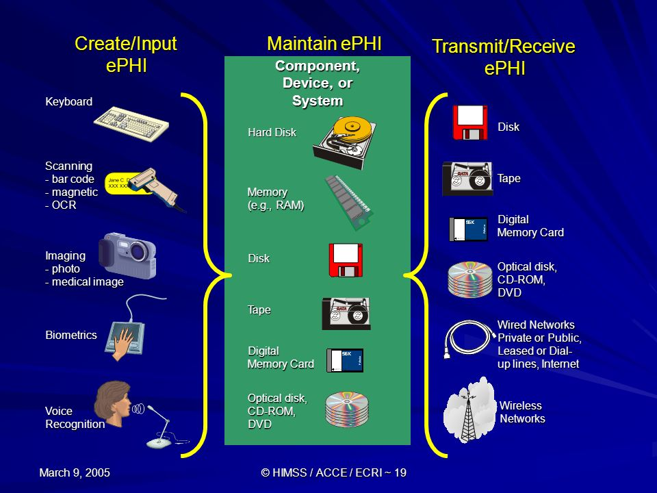 March 9, 2005 © HIMSS / ACCE / ECRI ~ 19 Create/Input ePHI Maintain ePHI Transmit/Receive ePHI Keyboard Scanning - bar code - magnetic - OCR Imaging -