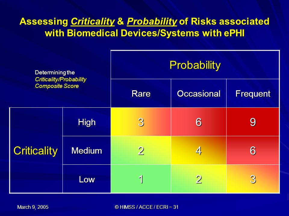 March 9, 2005 © HIMSS / ACCE / ECRI ~ 31 Assessing Criticality & Probability of Risks associated with Biomedical Devices/Systems with ePHI Determining