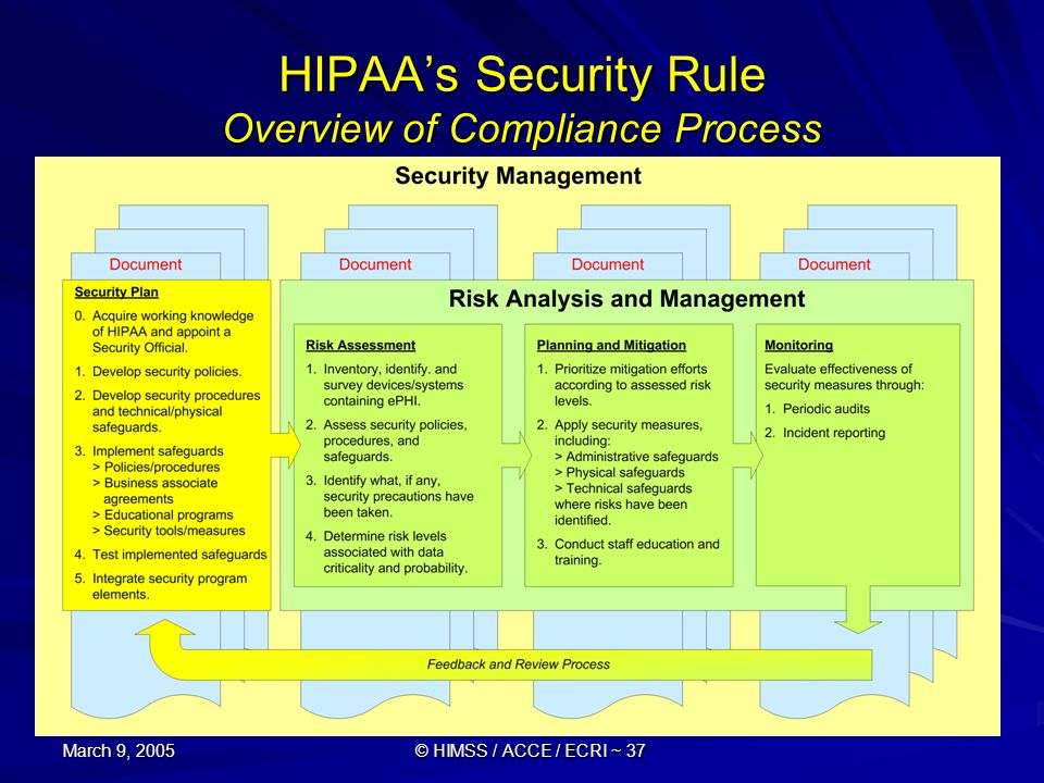 March 9, 2005 © HIMSS / ACCE / ECRI ~ 37 HIPAAs Security Rule Overview of Compliance Process