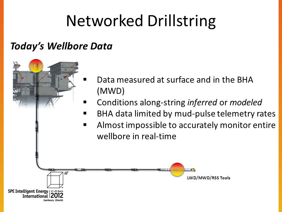 Networked Drillstring LWD/MWD/RSS Tools Data measured at surface and in the BHA (MWD) Conditions along-string inferred or modeled BHA data limited by