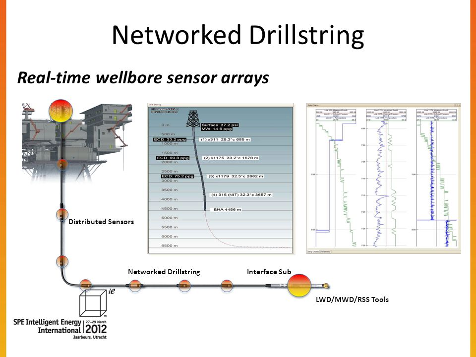 Networked Drillstring LWD/MWD/RSS Tools Interface SubNetworked Drillstring Distributed Sensors Real-time wellbore sensor arrays