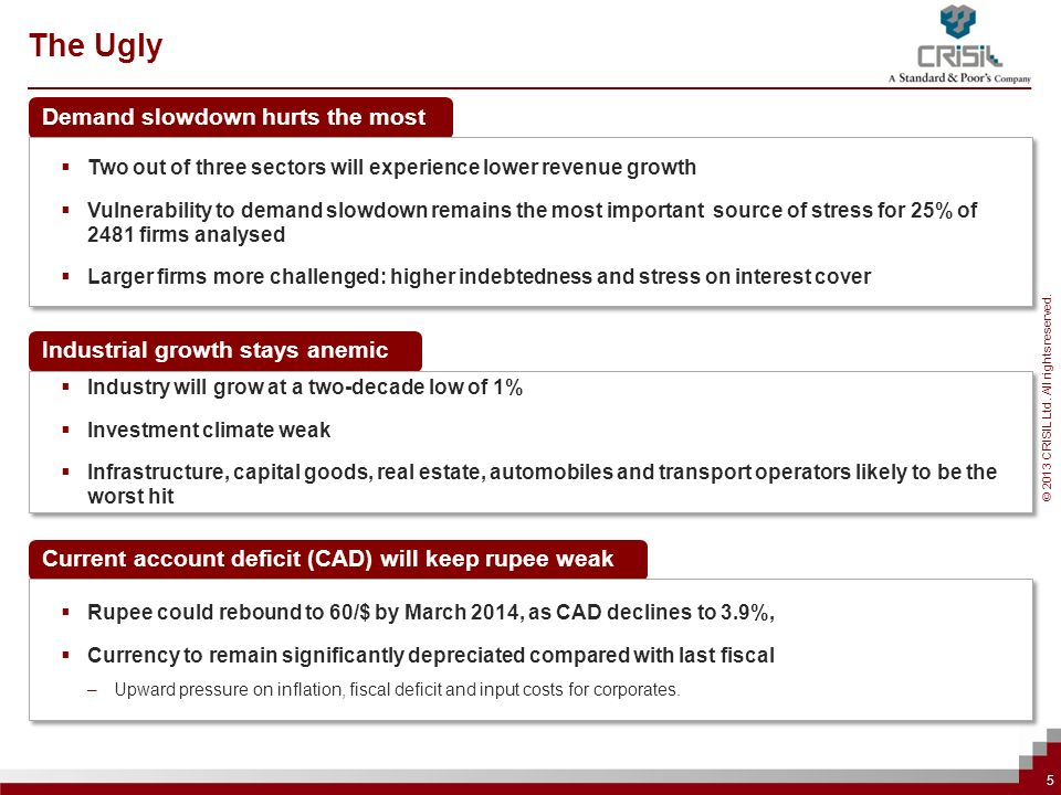 © 2013 CRISIL Ltd. All rights reserved. Demand slowdown hurts the most 5 Two out of three sectors will experience lower revenue growth Vulnerability t