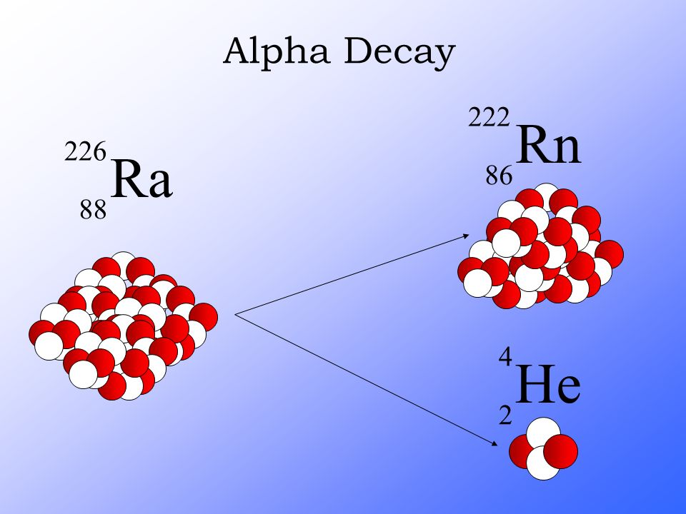 Alpha Decay Ra 226 88 Rn 222 86 He 4 2