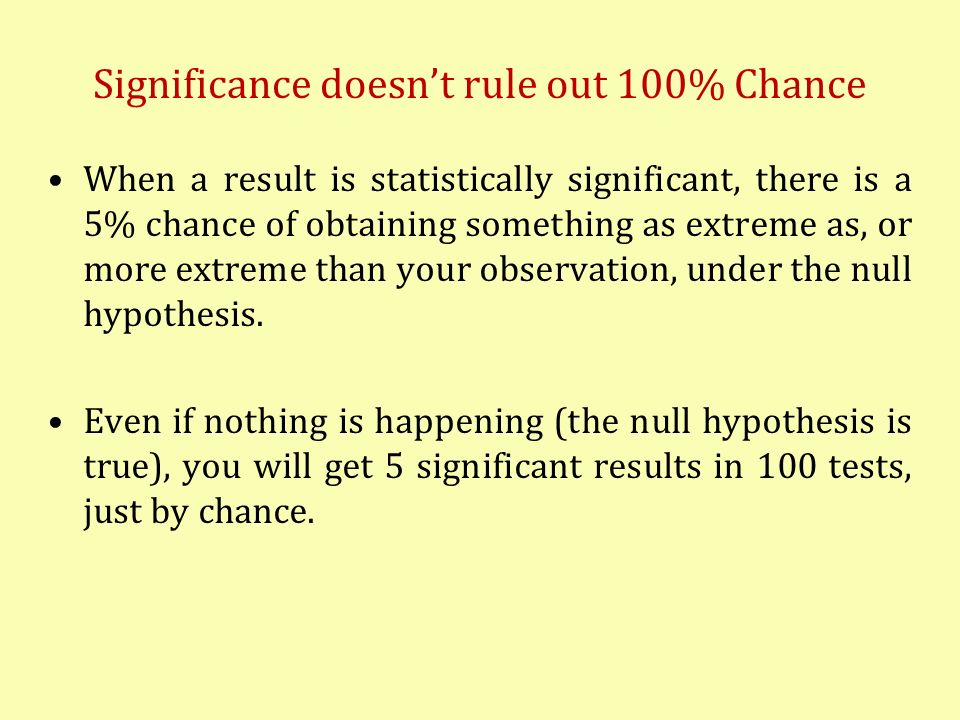 Significance doesnt rule out 100% Chance When a result is statistically significant, there is a 5% chance of obtaining something as extreme as, or mor