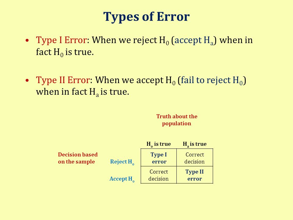 Types of Error Type I Error: When we reject H 0 (accept H a ) when in fact H 0 is true. Type II Error: When we accept H 0 (fail to reject H 0 ) when i