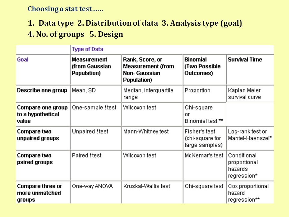 Choosing a stat test…… 1.Data type 2. Distribution of data 3. Analysis type (goal) 4. No. of groups 5. Design
