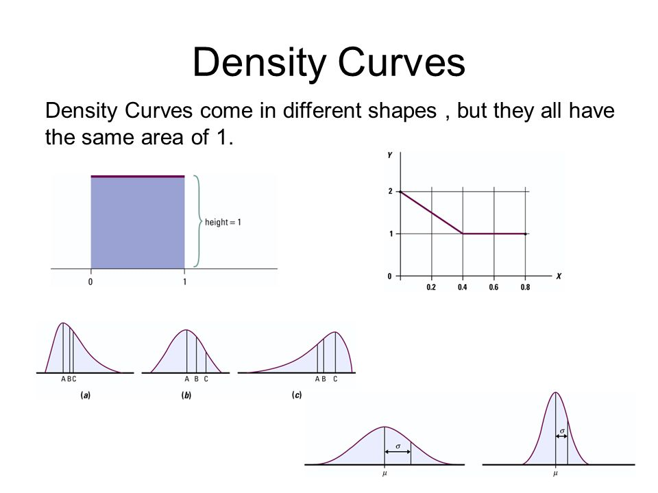 Density Curves Density Curves come in different shapes, but they all have the same area of 1.