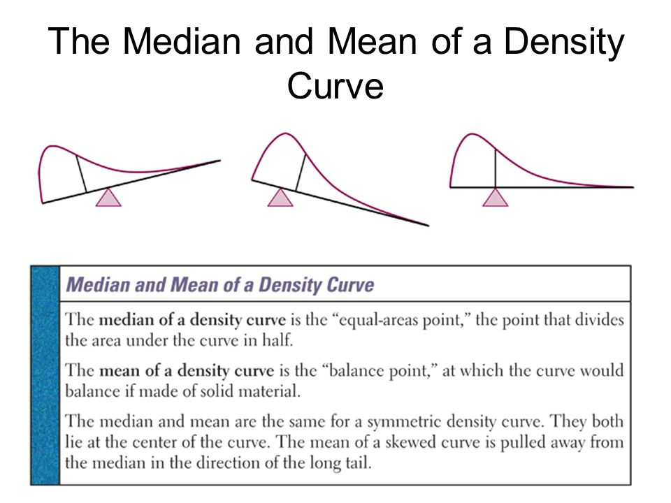 The Median and Mean of a Density Curve