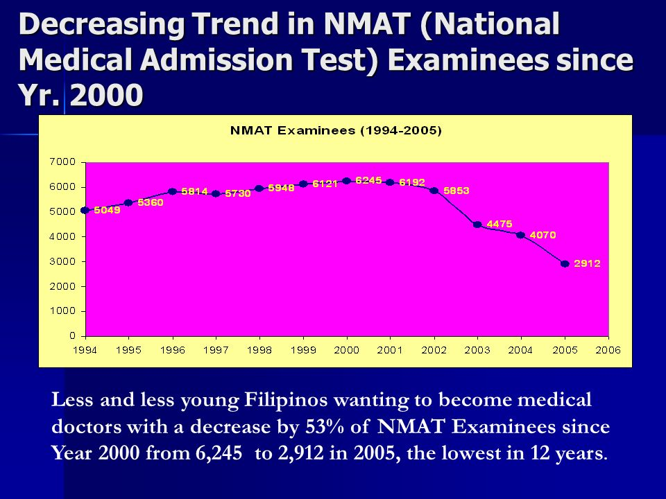 Decreasing Trend in NMAT (National Medical Admission Test) Examinees since Yr. 2000 Less and less young Filipinos wanting to become medical doctors wi