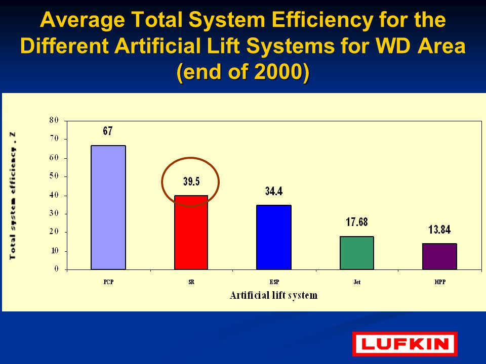 (end of 2000) Average Total System Efficiency for the Different Artificial Lift Systems for WD Area (end of 2000)