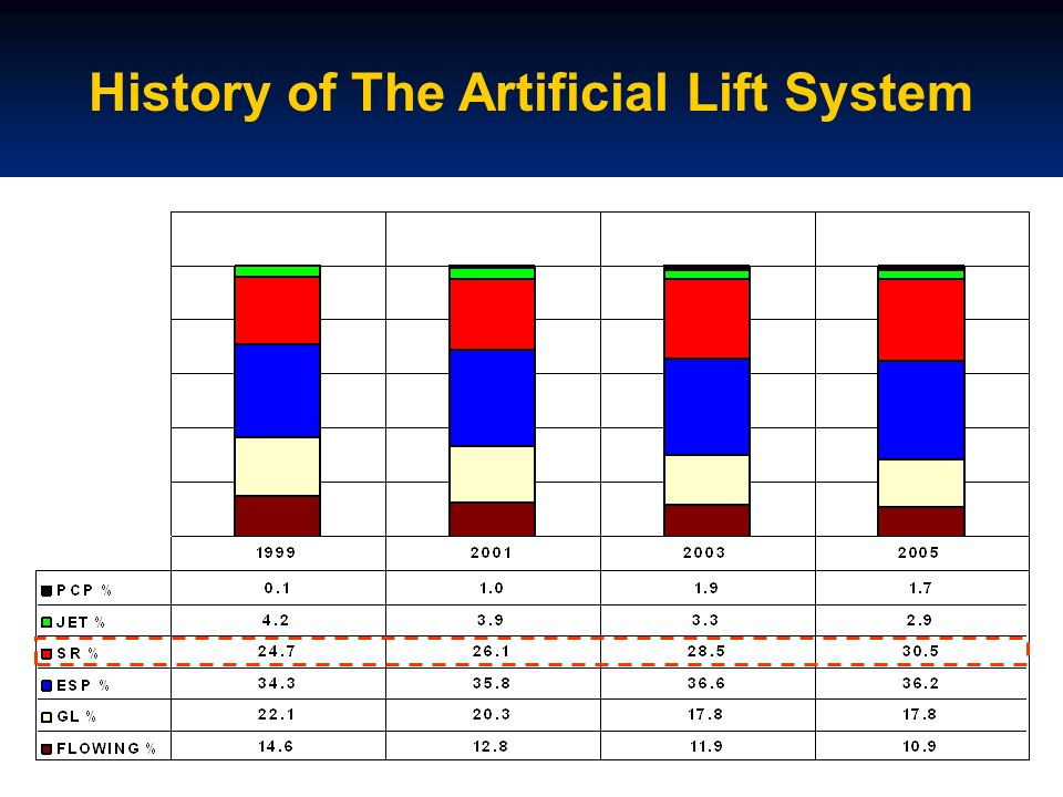 Selection of Artificial Lift Production rate Experience Capital Cost Availability Well Completion