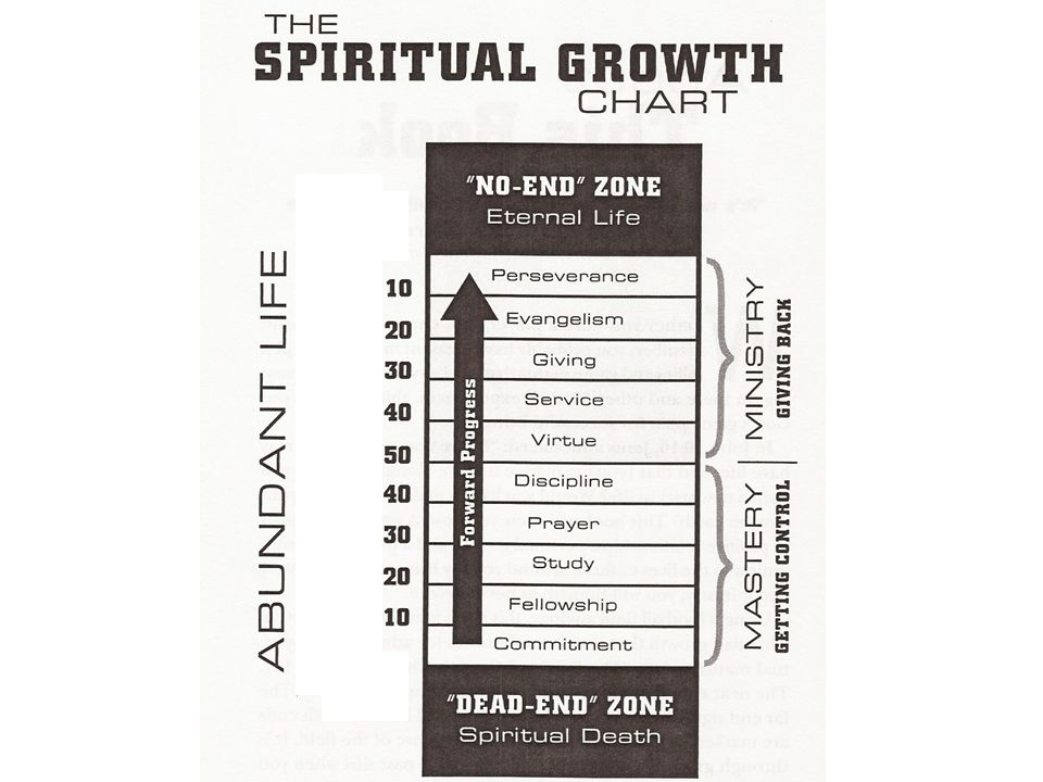 5.Discipline 1.Digital Distractions 2.Unhealthy Relationships – 1 Cor.